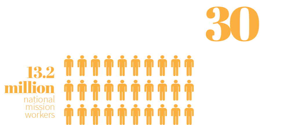 Comparing 13.2 million national workers to 430 thousand foreign mission workers