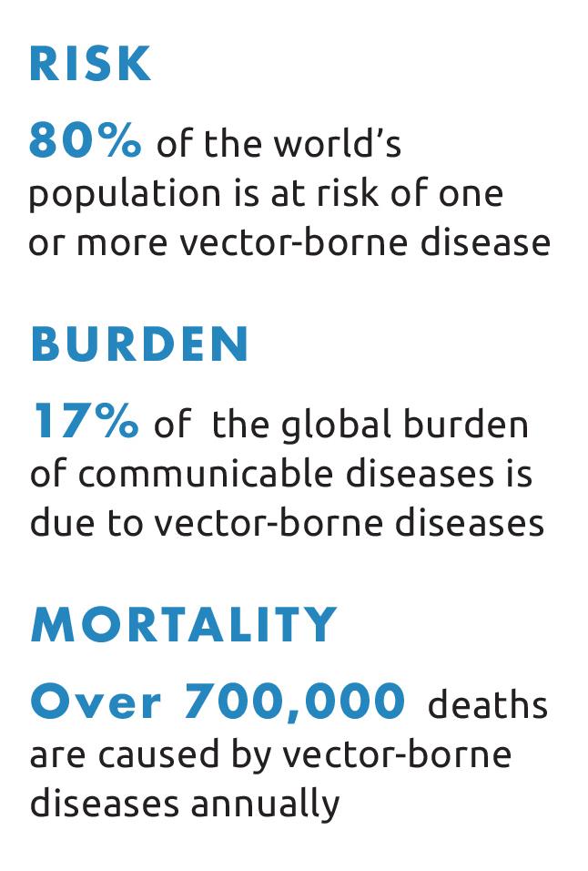 Risk, Burden, Mortality of Vector Borne Diseases